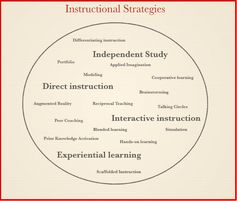 Which of These 4 Instructional Strategies Do You Use in Your Class ? ~ Educational Technology and Mobile Learning