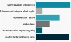 Chart: What do teachers want? We asked them. Fewer apples, more respect! Check out the results of our poll. www.nea.org/teacherday
