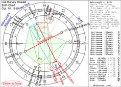 Lee Harvey Oswald astrology, notice the pit, and the position as if you flipped the biwheel you find the body on this line where the pit is noted.  Interesting isn't it.