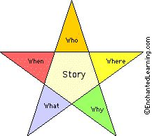 Story Star by enchantedlearning: A story star is a type of star diagram that can be used to describe the key points of a story or event, noting the 5 W's of the story: who, when, where, what, and why. #Diagram #Writing #5_Ws