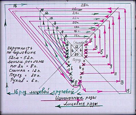 Вязание реглана сверху расчёт 584