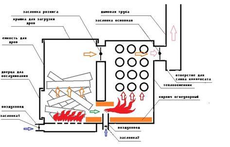 Печь пиролизная своими руками чертежи 9