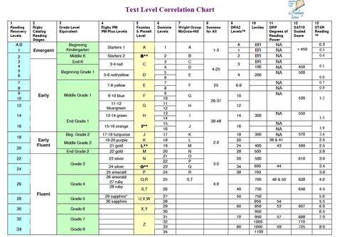 Reading A Z Correlation Chart Erkalnathandedecker