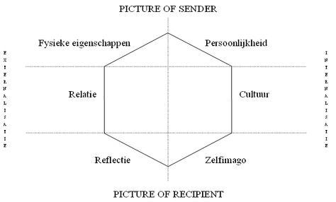 eigenschappen persoonlijkheid