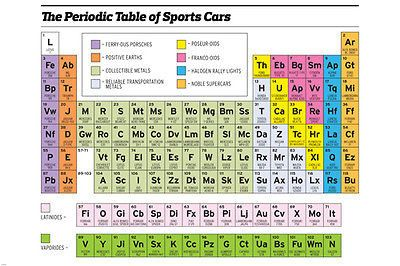 PERIODIC TABLE OF SPORTS CARS POSTER funny color-coded legend ...