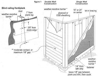 James hardie plank instructions