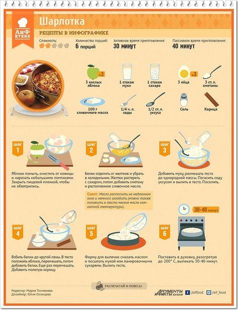 Рецепты пошагового приготовления еды с