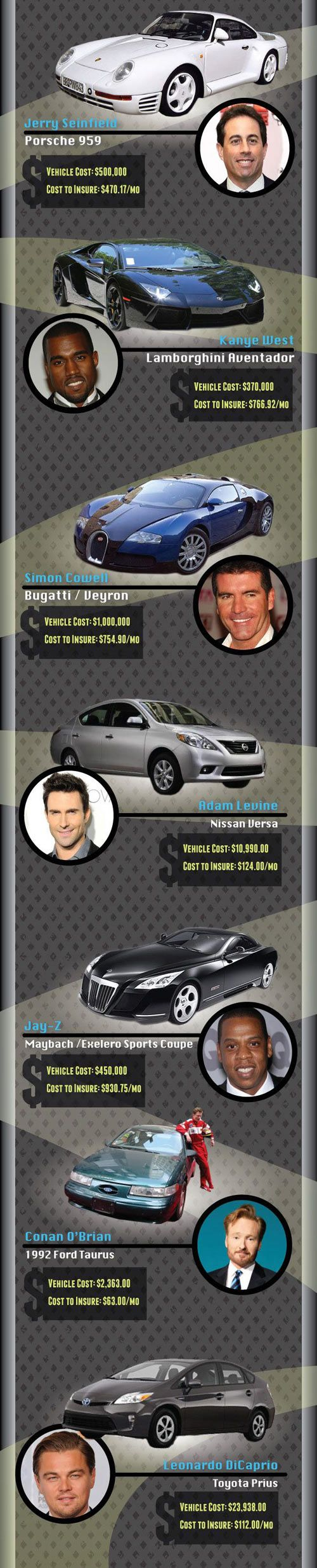 Celebrities and the cars they drive.