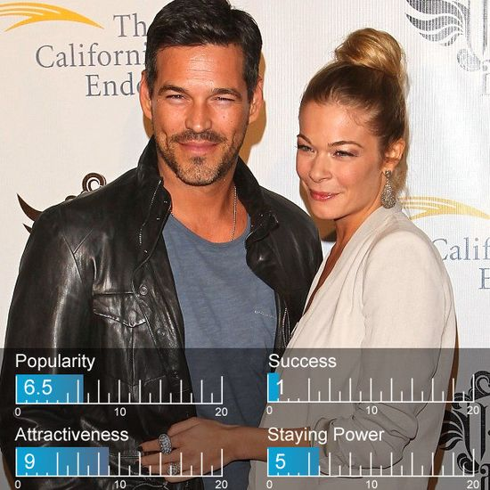 LeAnn Rimes and Eddie Cibrian just make it inside Zimbio's 100 Hottest Celebrity Couples of 2012 coming in at #96