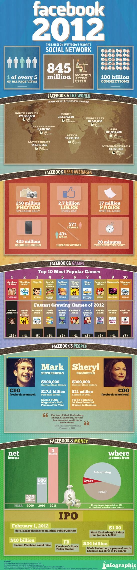 Stats on Facebook 2012  - Infographic
