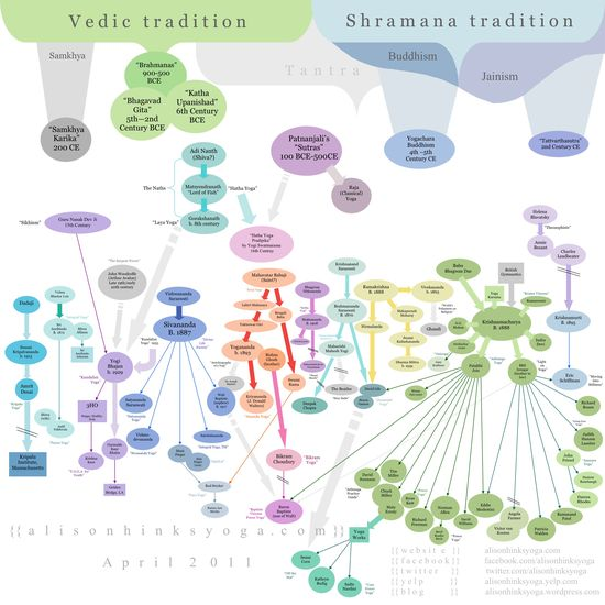 An overly brief and incomplete history of yoga - INFOGRAPHIC