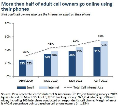 US Cell Internet Use 2012. A majority of adult cell owners (55%) now go online using their phones. By Aaron Smith - Pew Internet. June 26, 2012