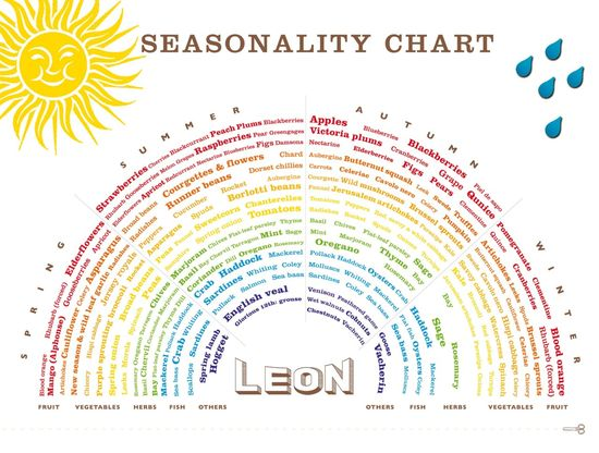 Which foods are in season? I want to print out this 'Seasonality Chart' and frame it for my kitchen!