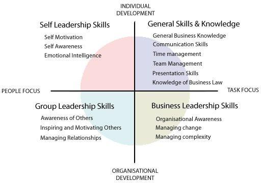 #Developing #Management #soft skills #softskills #self personality