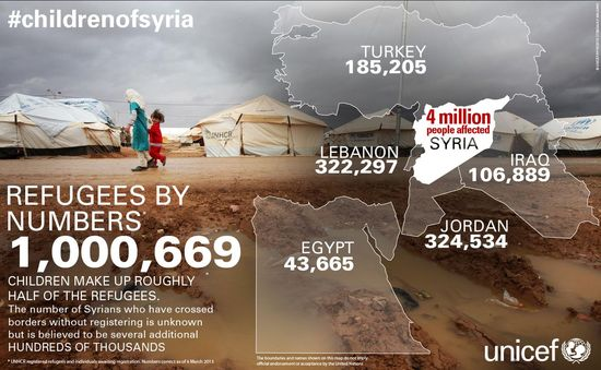 #childrenofsyria II | Visual.ly