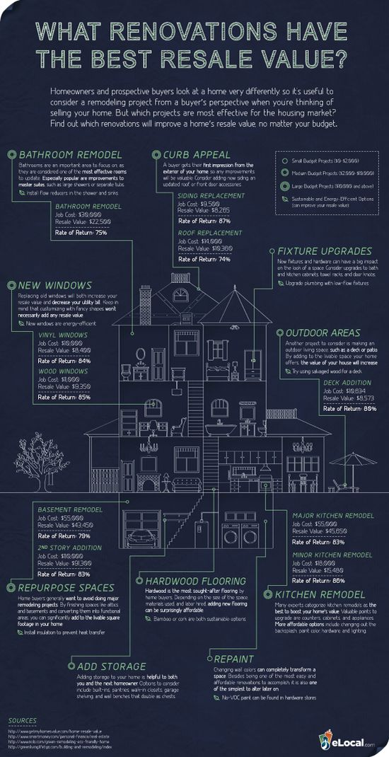 Home Renovations That Provide the Best Resale Value- good ideas when looking to put money into your home!