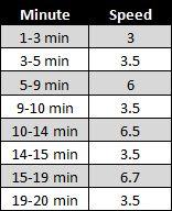 intermediate treadmill workout - 20 min