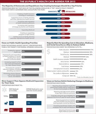 Visualizing Health Policy: The Public's Health Care Agenda for #health tips #health guide #healthy eating #better health solutions #organic health