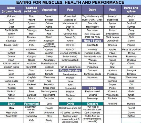 Paleo food list - KeeganSH.com