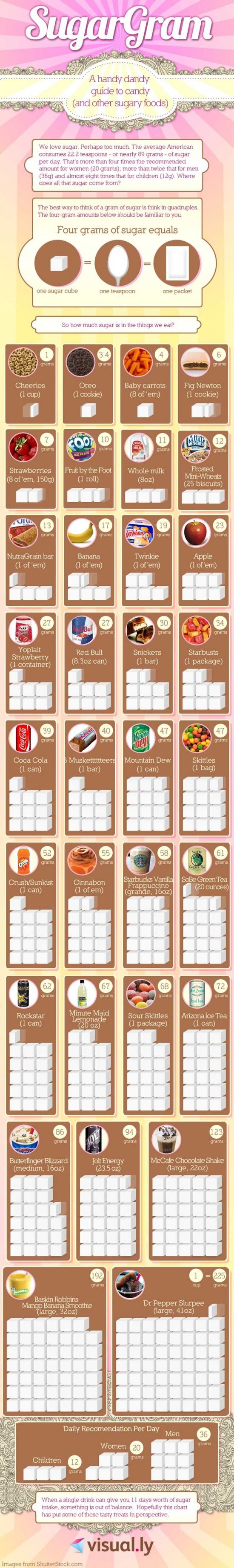 How much sugar is in the things we eat? So glad i completely cut way back prefer #rawsugar #canesugar #naturalsugars #nosugaradded #infographic #suger #health #food