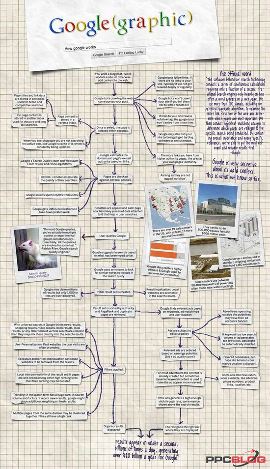 How Google Works: Overview Of The Powerful Search Engine #Infographic #infografía