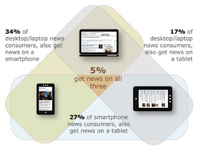 State of the News Media 2012 / the war of platforms