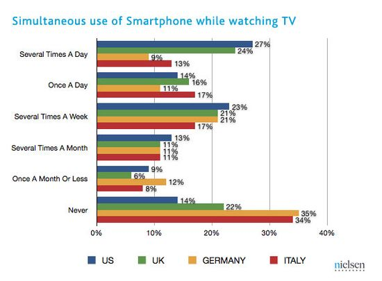 Simultaneous use of Smartphone while watching TV