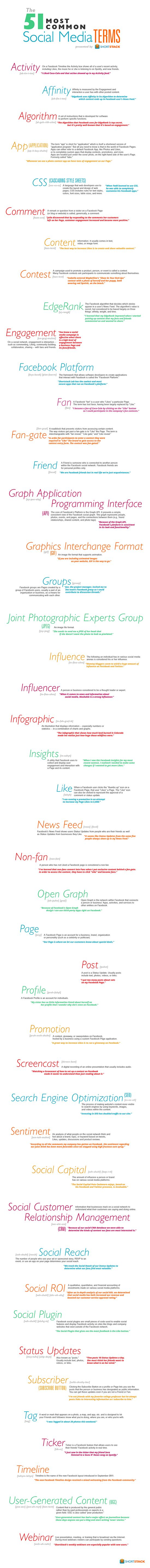 Social Media Lexicon