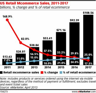 eMarketer: Mobile To Win 15% Of Online Retail Sales This Year #Mobile #Retail #Online