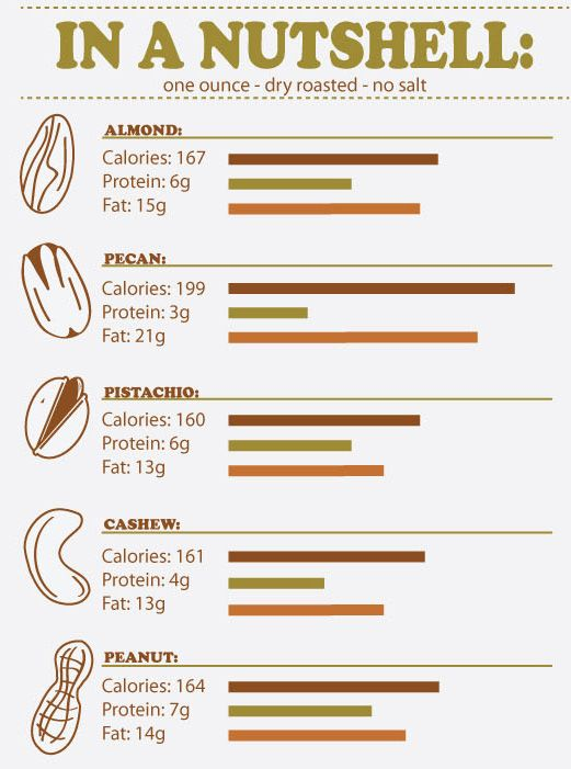 Health Benefits of #Almonds