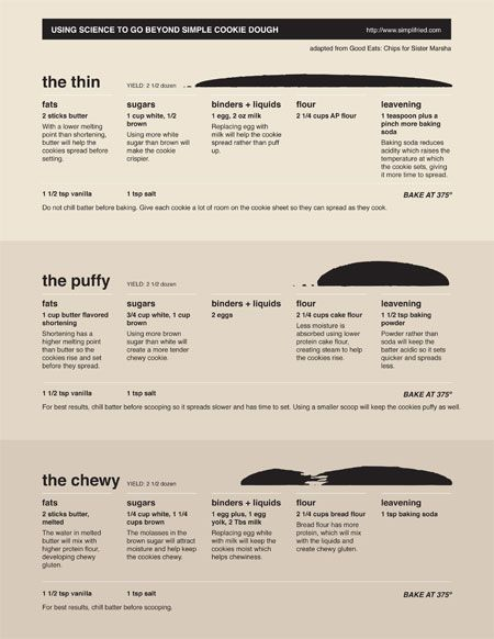 Cookie Science Chart