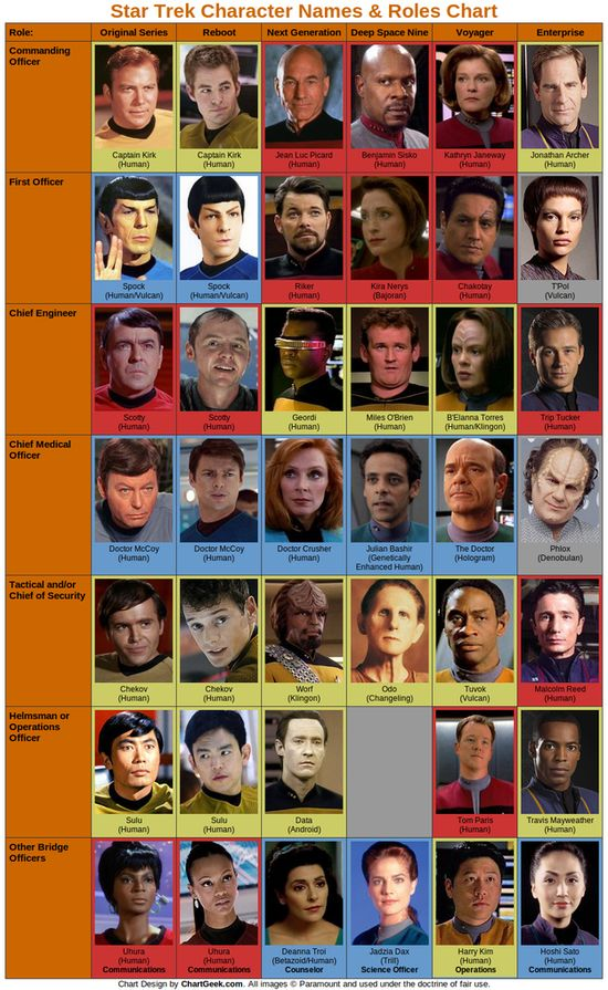 Star Trek Character Name and Role Chart