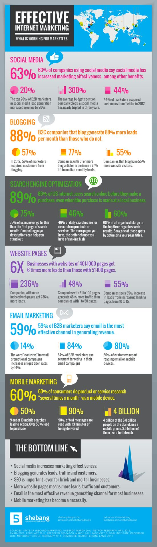 Effective Internet #Marketing: Whats Working #infographic