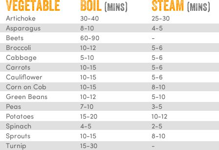 Vegetable Cooking Times Cheat Sheet via Cost Plus World Market