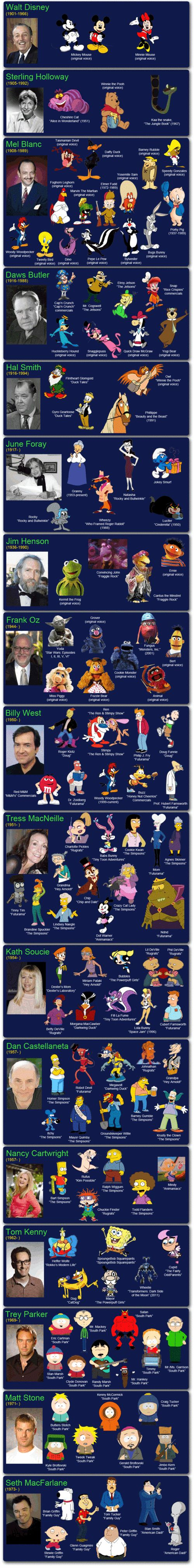 Some of these are obvious.  Others (Ren, Stimpy, and half the cast of Futurama) not so much.  Left off, Mike Judge (obvious reasons) and Lauren Tom (who is both Connie from King of the HIll and Amy from Futurama).