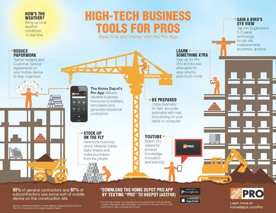 Pro Tech InfoGraphic from The @Home Depot & Pro App #Review #HDPro #spon