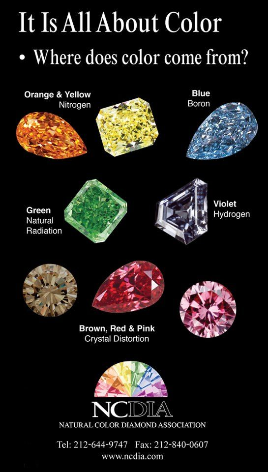 The NCDIA, Natural Color Diamonds Association, created this colorful graphic showing the cause for each color.