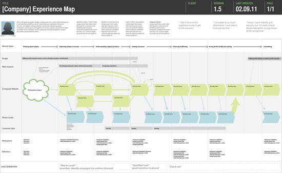 #ixd #diagrams