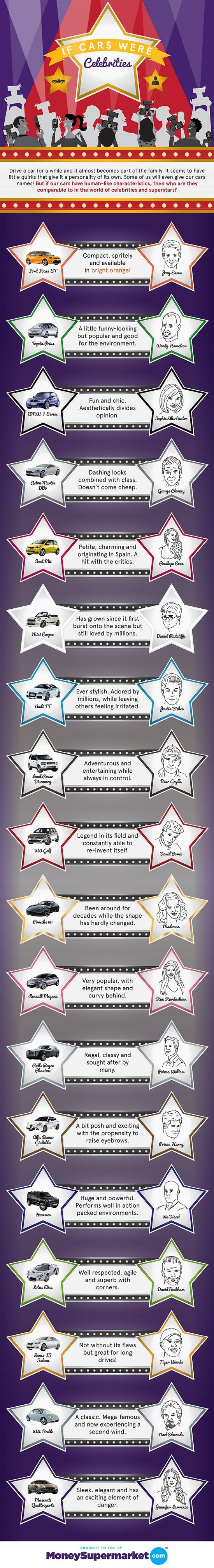 If Cars Were  Celebrities