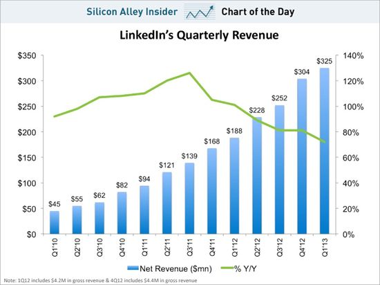 LinkedIns Revenue Growth Is Still Strong, But Its Slowing