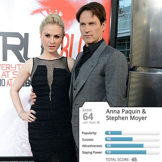 Stephen Moyer & Anna Paquin on 2013 -100 Hottest Celebrity Couples List