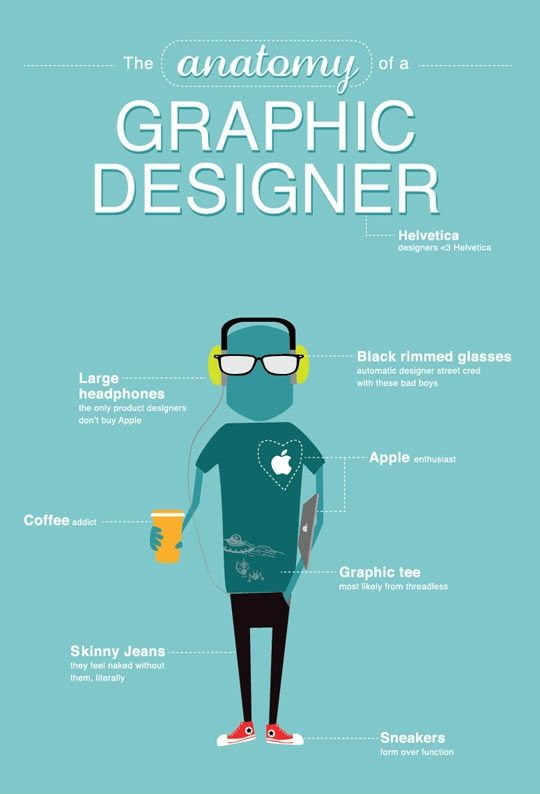 "Anatomy of a graphic Designer--I have 5 out of 8 ""characteristics"""