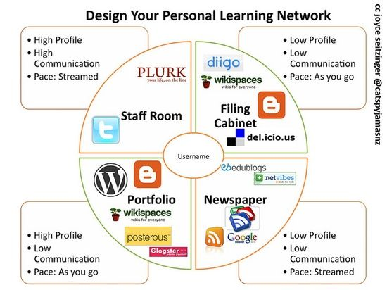 4 Faces of Personal Learning Network (w