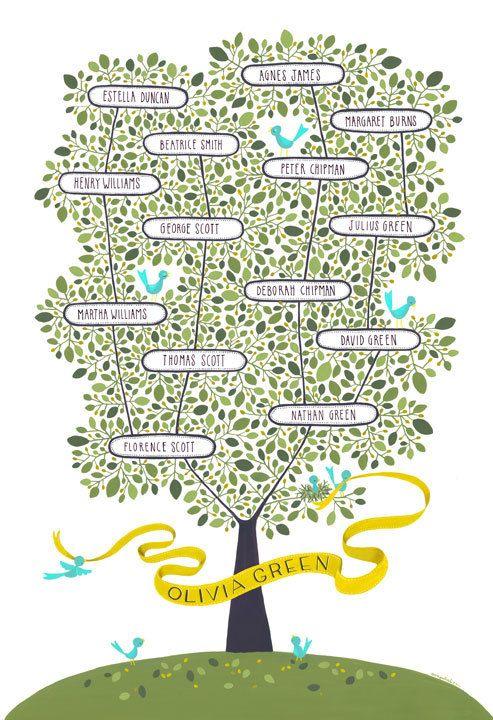 customizable family tree.
