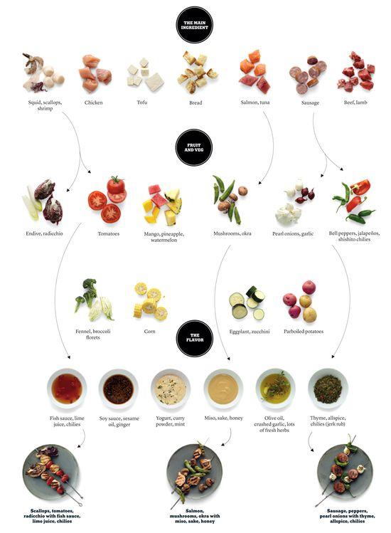 The Kebab Combination Generator - NYTimes.com
