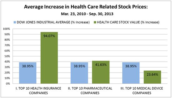 Health Care Stocks: Performance under Obamacare