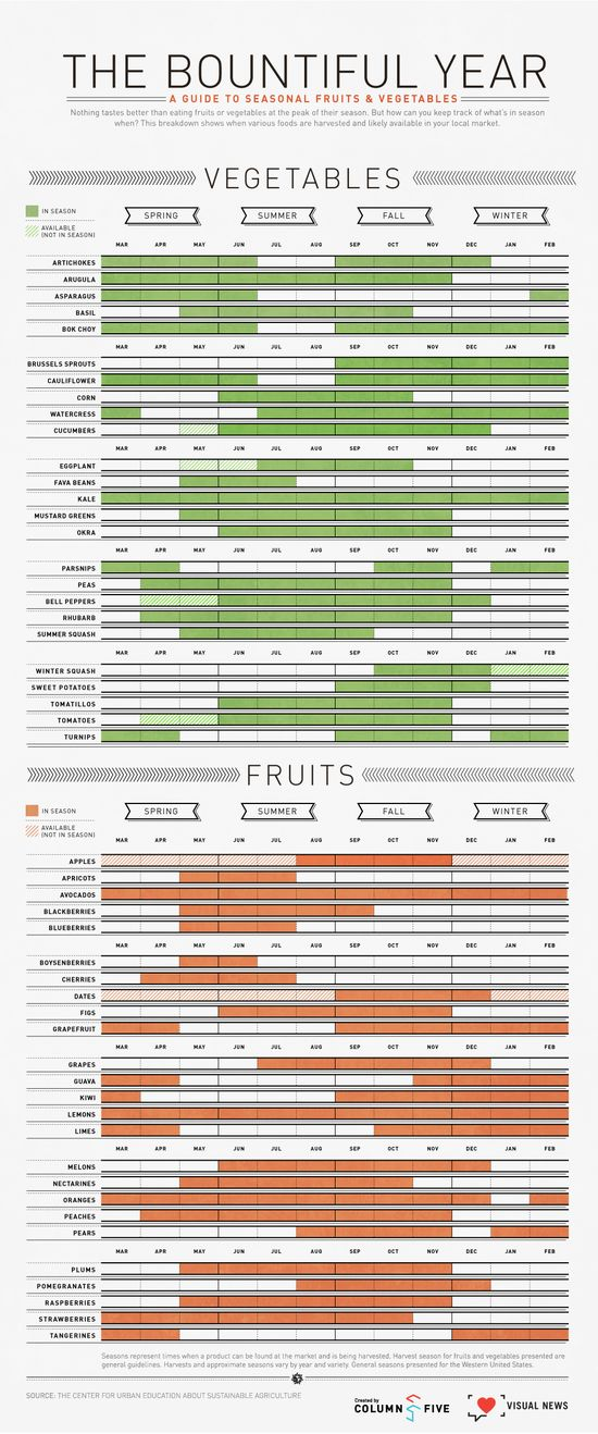 Chart that shows when fruit and veggies are in season.