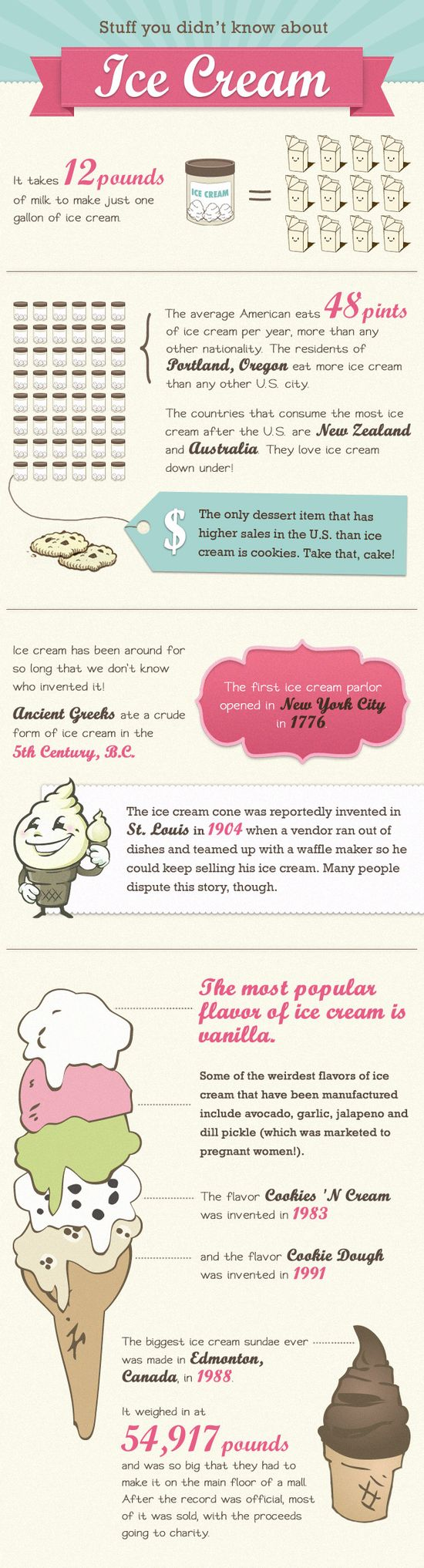 An #infographic packed full of juicy #IceCream information - Find out more: www.finedininglov...