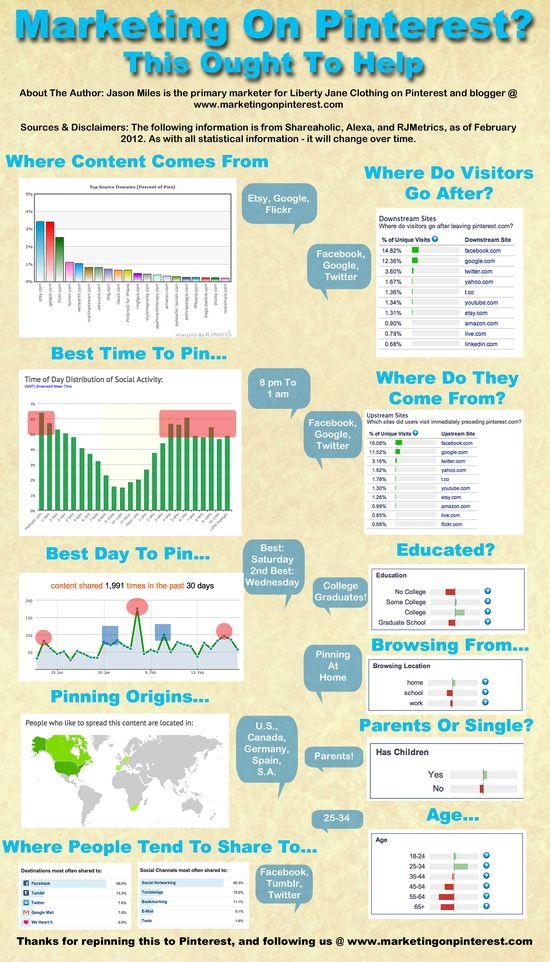 Pinterest User Data For Marketers