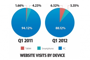 Ecommerce: Tablet, PC, Smartphone